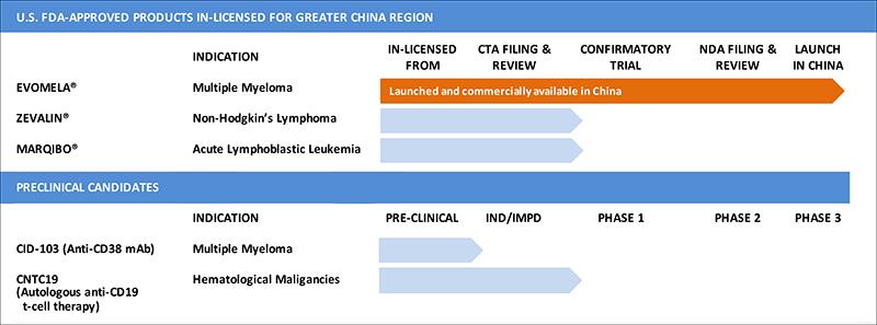CASI Pharmaceuticals, Dr. Wei-Wu He, China biotech, Loncar Funds, CHNA.